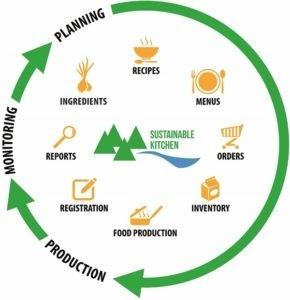 Sustainable Kitchen - JAMIX Kitchen Intelligence System